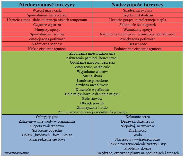 Porównanie niedoczynności i nadczynności tarczycy